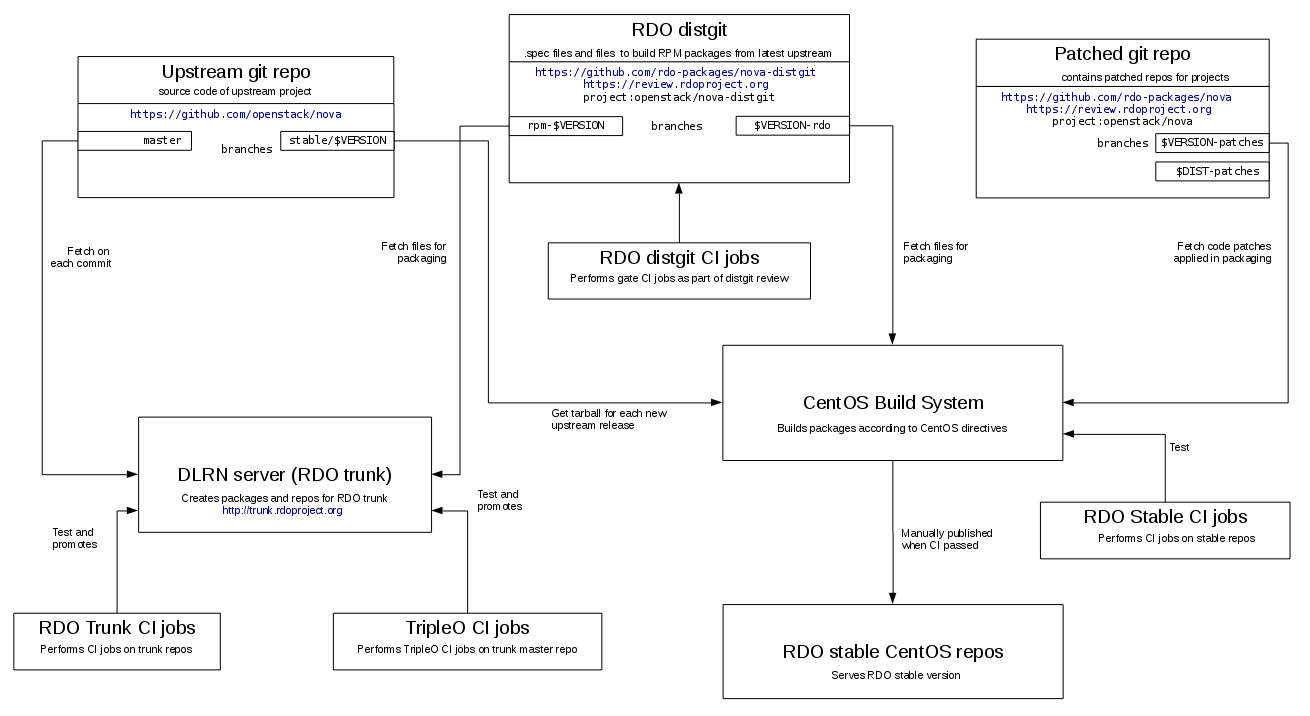 RDO packaging workflow
